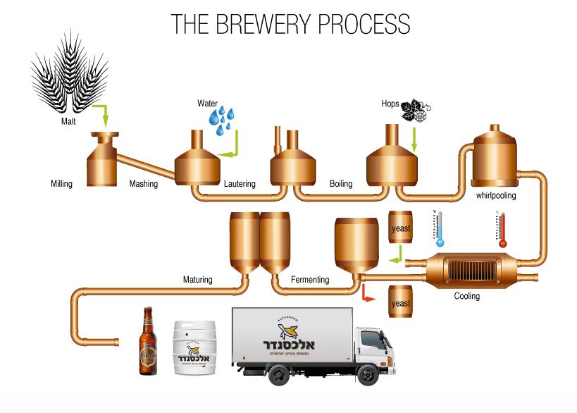 Alexander Beer Process. Courtesy