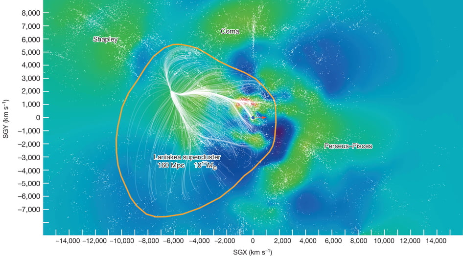 A map of the gravitational forces in our supercluster via Nature.con