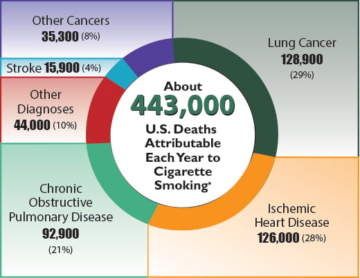 CDC statistics on smoking-related deaths