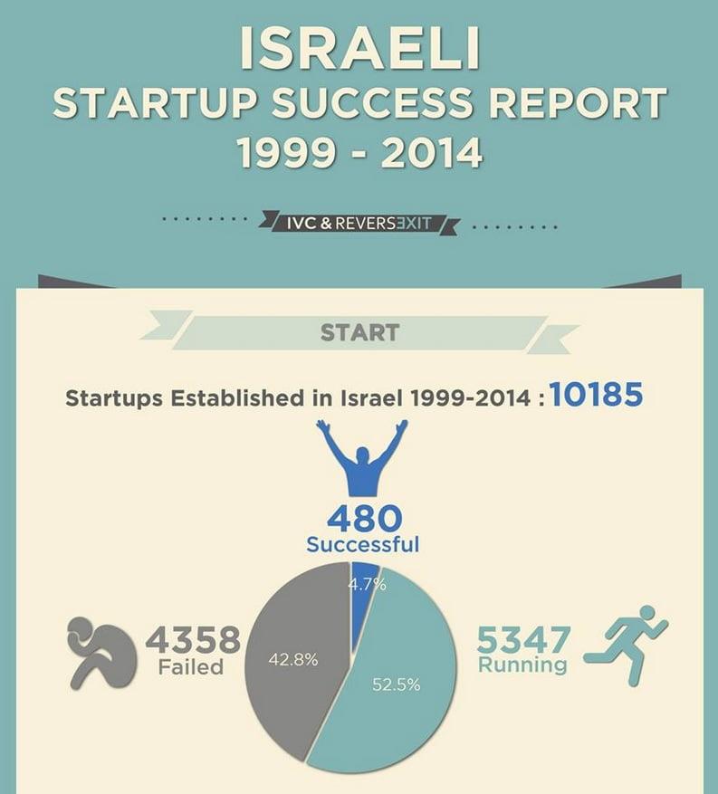 Startup Success Report