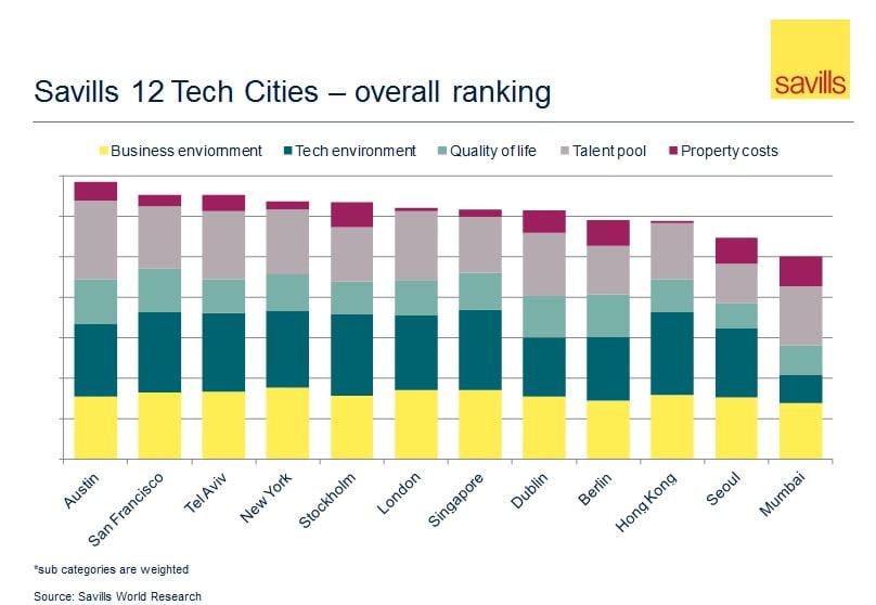 Savills 12 Tech Cities