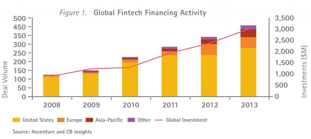 fintechinvestmentgraph