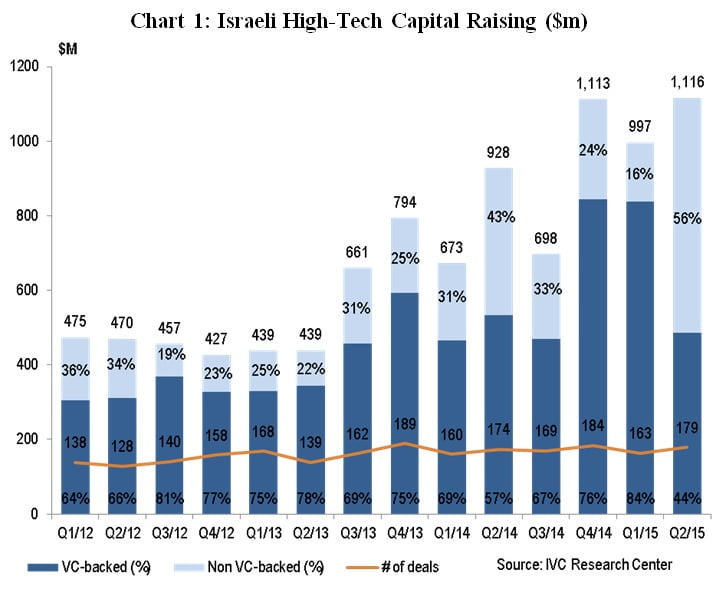Israeli High-Tech Capital Raising ($m)