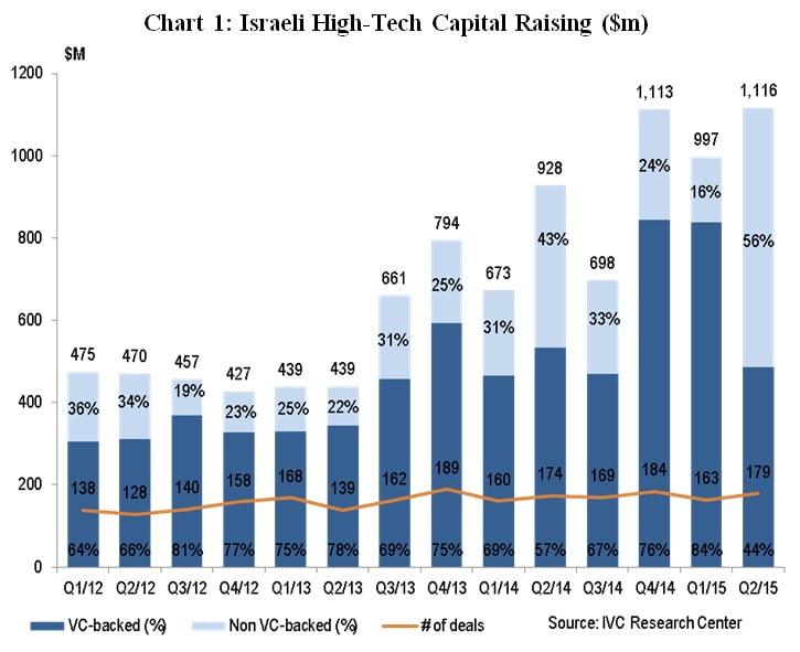 Israeli High-Tech Capital Raising ($m)