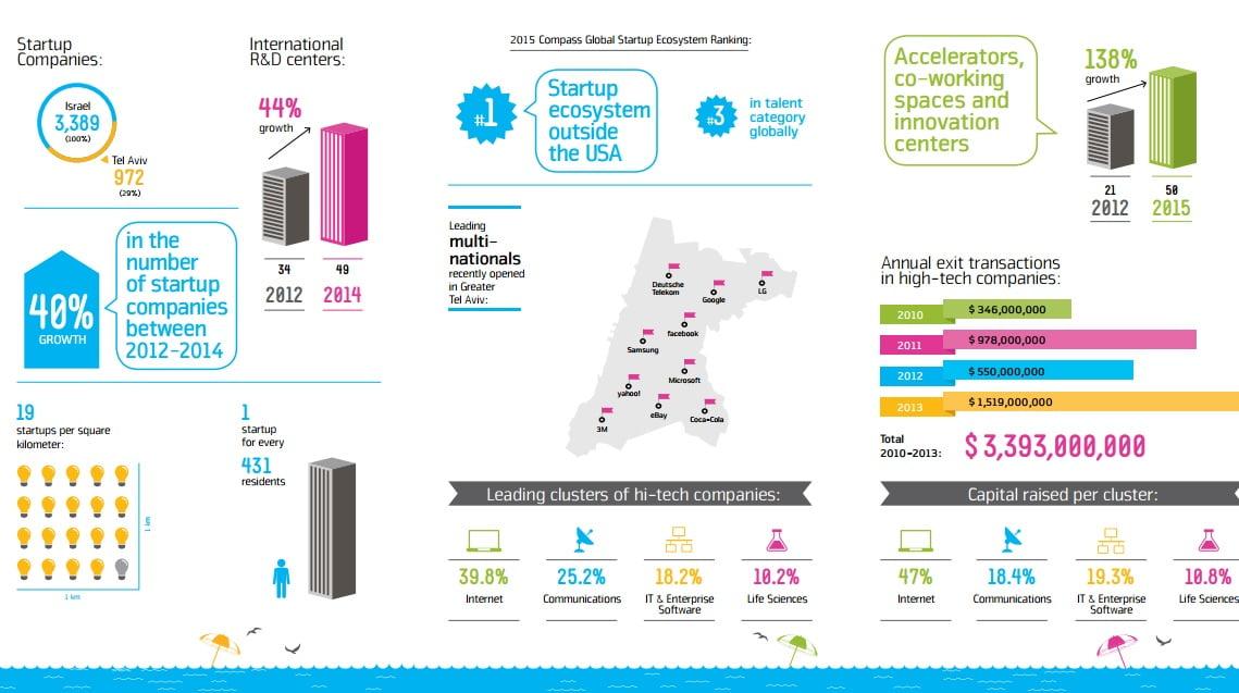 Tel Aviv Infographic. Courtesy of City of Tel Aviv