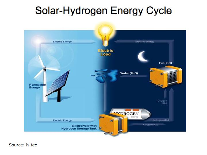 solar-hydrogen-energy_cycle