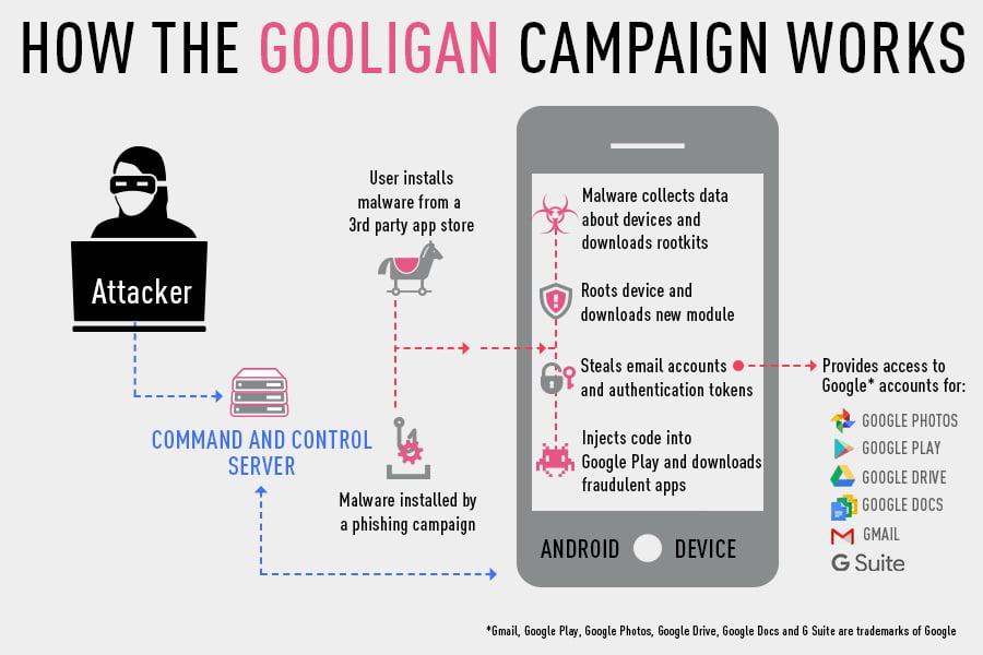 Gooligan Virus. Courtesy