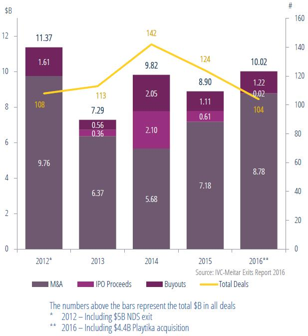 exits-2012-2016