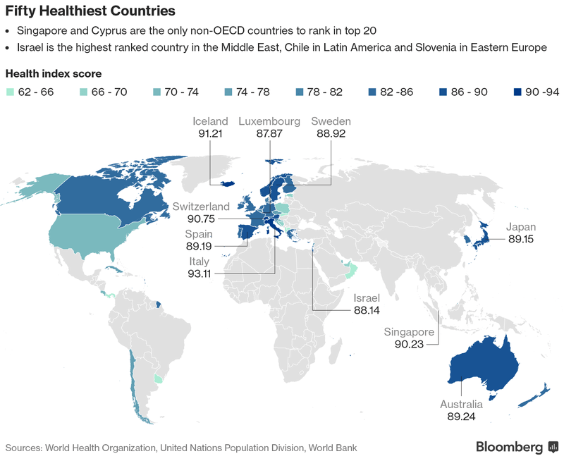 50 Healthiest Countries. Courtesy of Bloomberg
