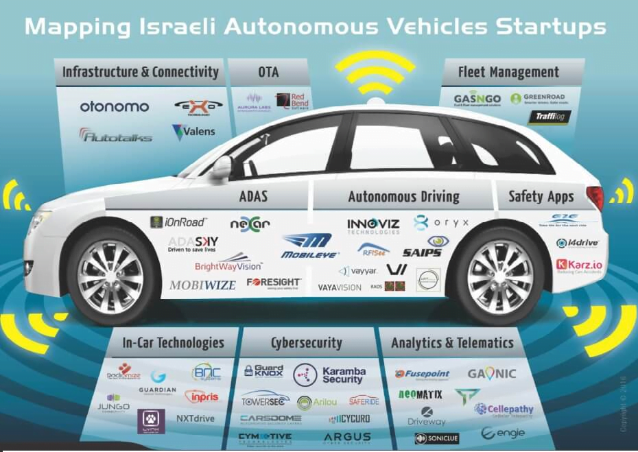 Self-Driving Car Startups. Courtesy of YL Ventures