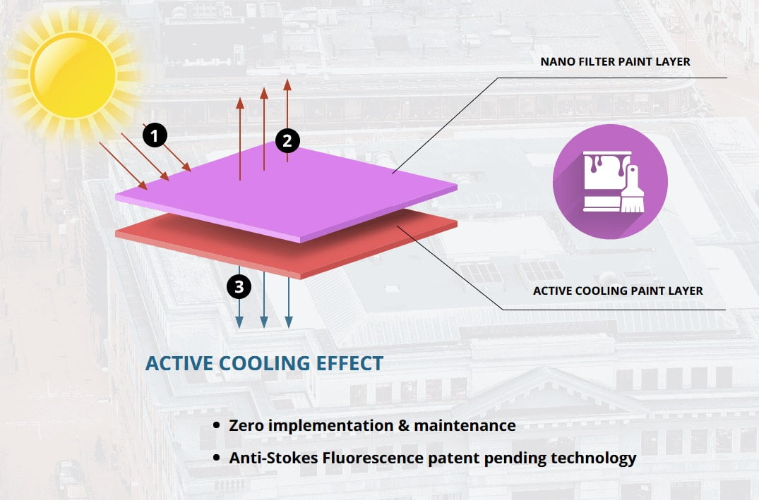 SolCold cooling paint. Graphic courtesy of SolCold