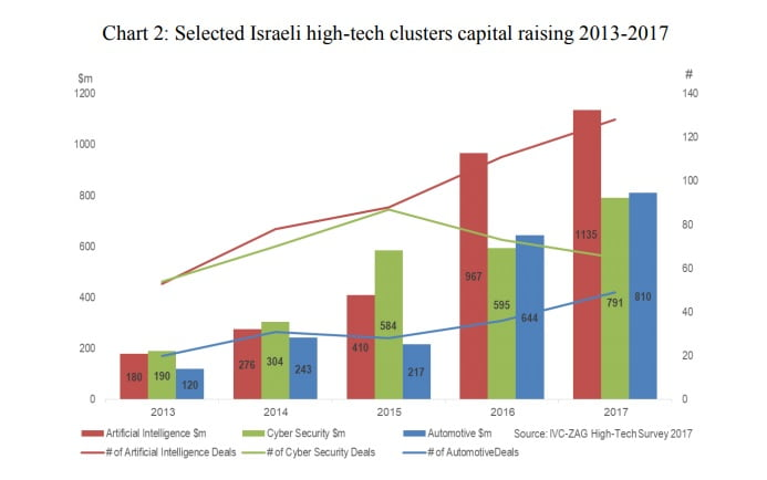An IVC and ZAG graphic showing the amounts raised broken down by sectors over the past five years.