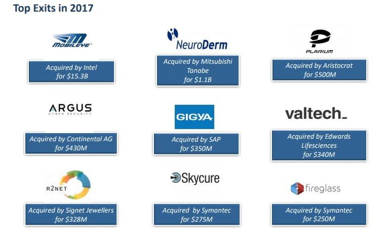 Top Exits of 2017. IVC-Meitar Exits Report 2017 via IVC-online.com