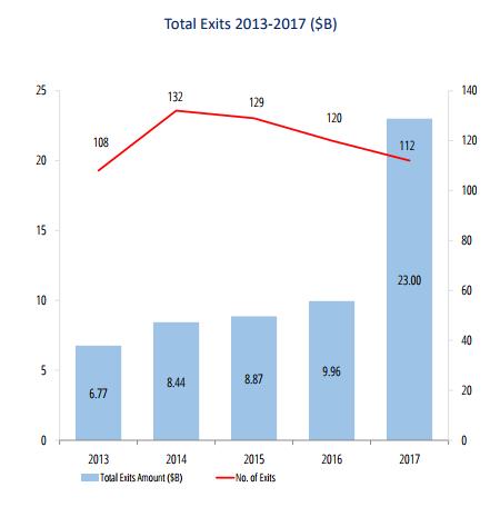 Total Exits 2017 IVC report via IVC-online.com