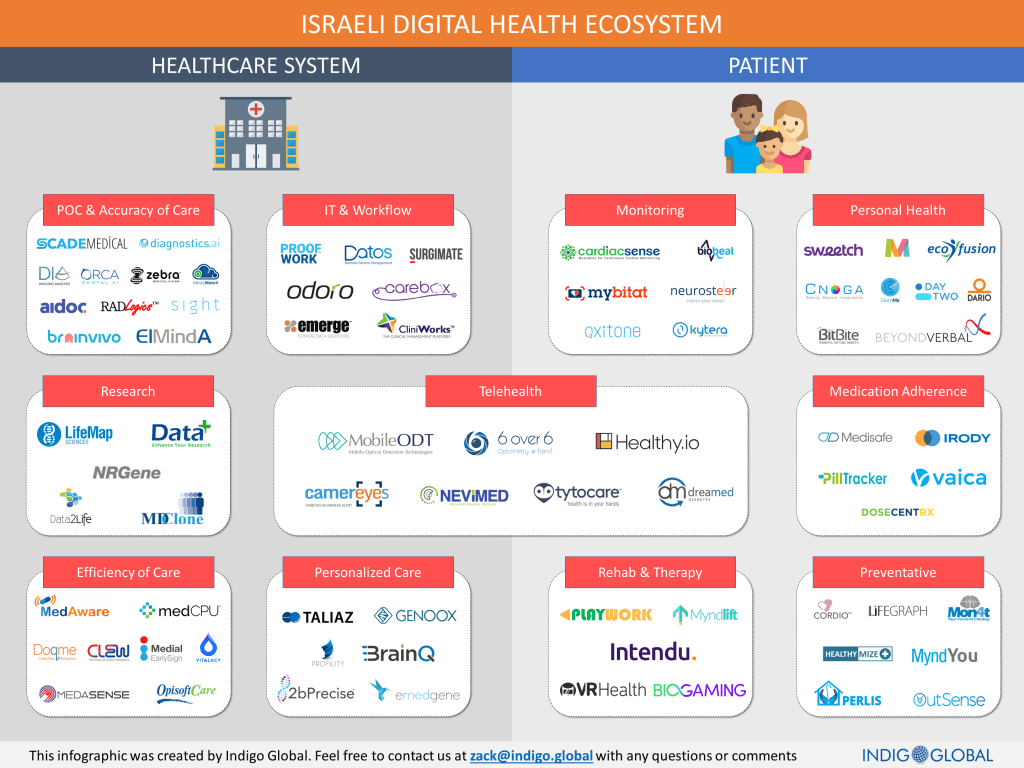 Israeli Digital Health Ecosystem Infographic by Indigo Global