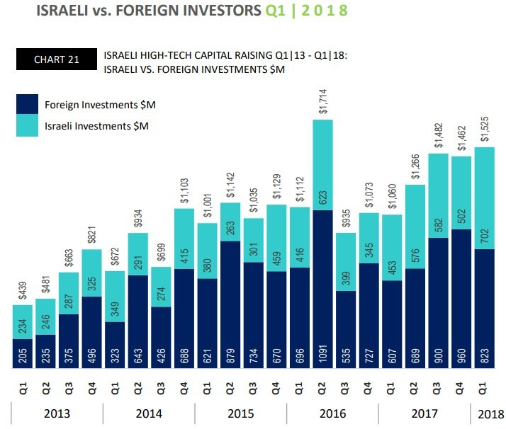 An IVC chart showing Israeli versus foreign investors for Q1 2018. Screenshot