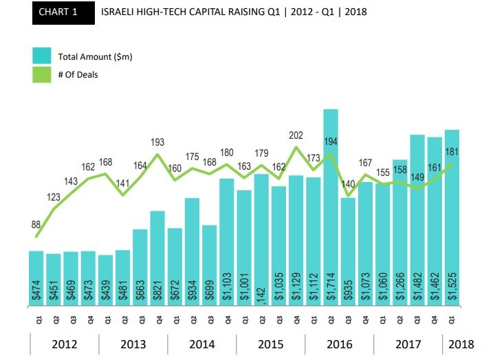 An IVC chart showing the amount of deals and their value for Q1 2018. Screenshot