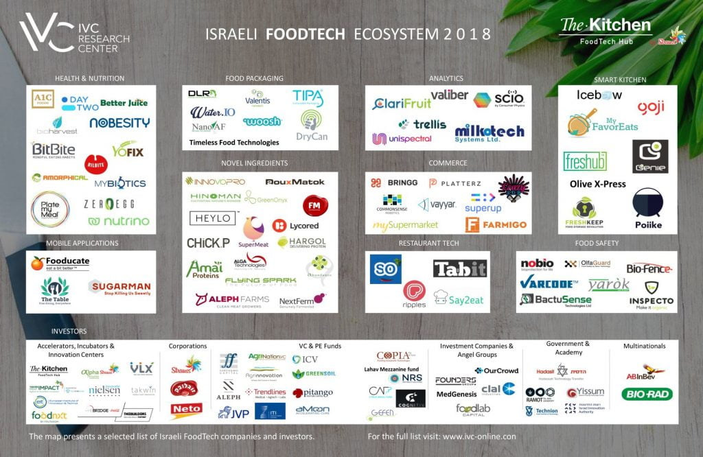 Israeli FoodTech Industry Serves Up Over 300 Companies