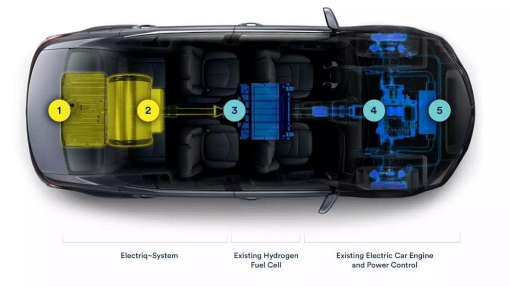 Electriq-Global system. Courtesy