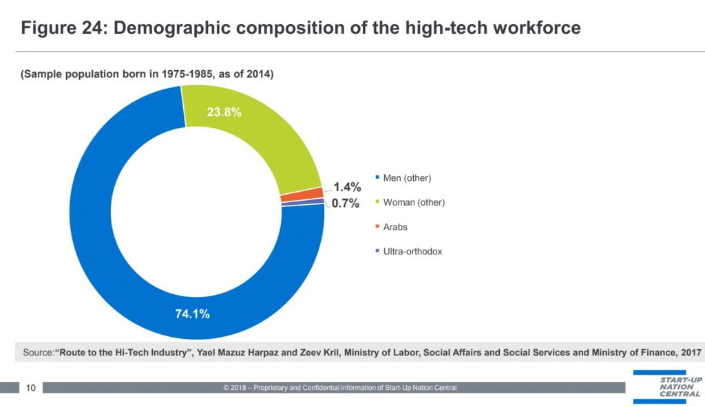 A slide showing the demographic composition of the Israeli tech workforce. By Start-Up Nation Central