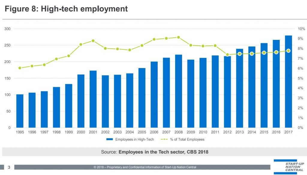 A slide showing the growth of the Israeli tech workforce. By Start-Up Nation Central