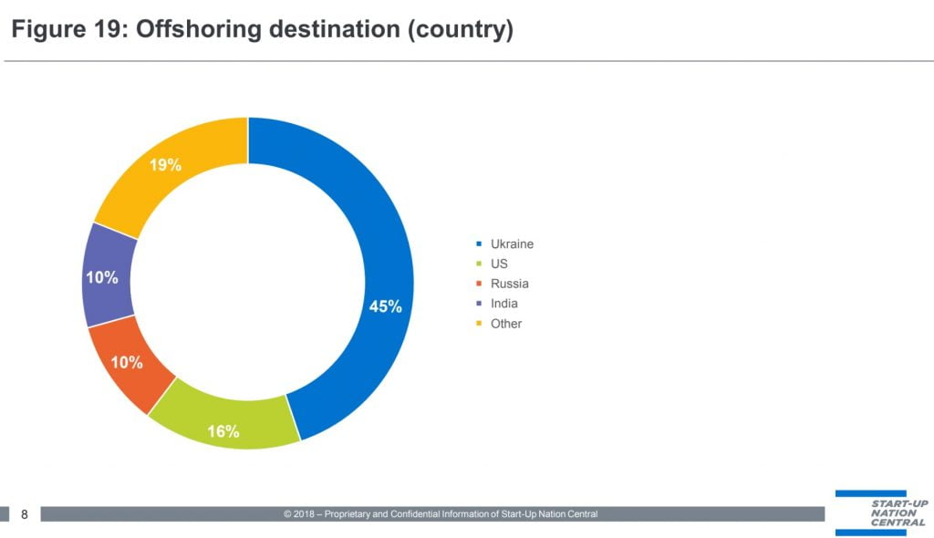 A slide by Start-up Nation Central showing top offshore destinations for Israeli companies.