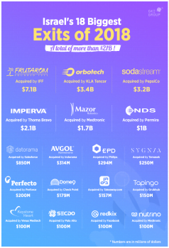 """Infographic on Israel's 18 biggest exits of 2018. Via <a href=""""https://www.gkigroup.com/israels-18-biggest-exits-2018"""" target=""""_blank"""">GKI Group</a>"""