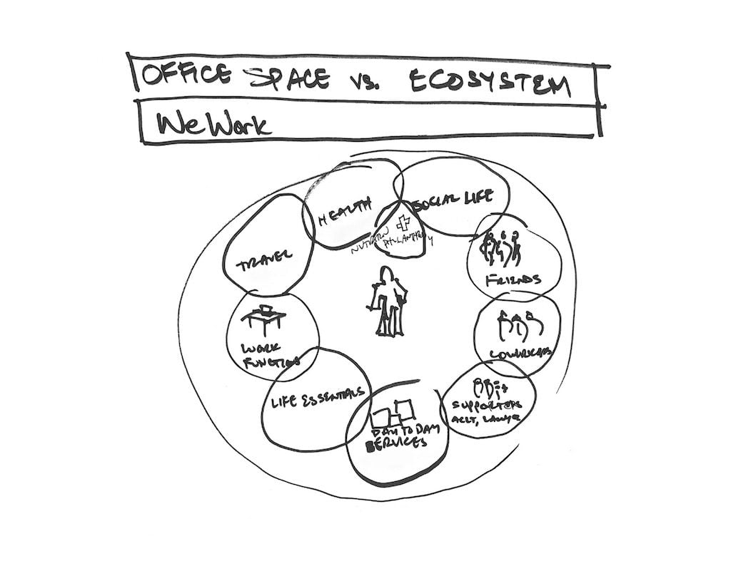 A drawing of the vision for the WeWork ecosystem drawn by Miguel McKelvey, Photo courtesy of WeWork