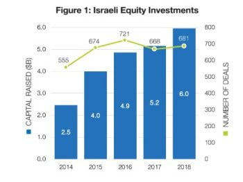 The amount of equity investments in Israel in 2018, according to a Start-Up Nation figure