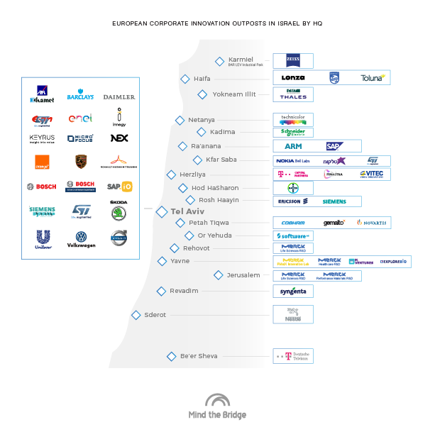 European corporations in Israel as shown by outpost headquarters. Courtesy
