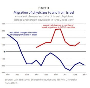 A figure in the Shoresh report on Israel's brain drain showing the share of Israeli physicians abroad. Screen shot