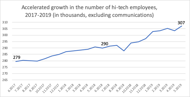 A graph provided by the Israeli Innovation Authority showing growth in the high-tech sector, based on administrative data from Israel's Central Bureau of Statistics.