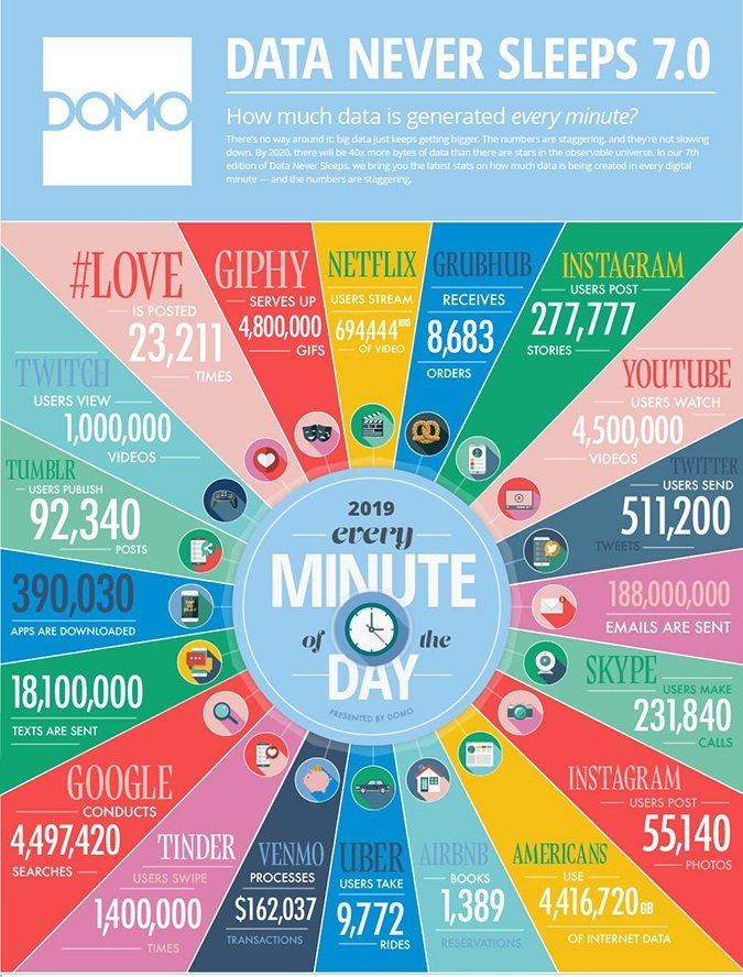 The seventh edition of the Data Never Sleeps infographic for 2019. Image via DOMO