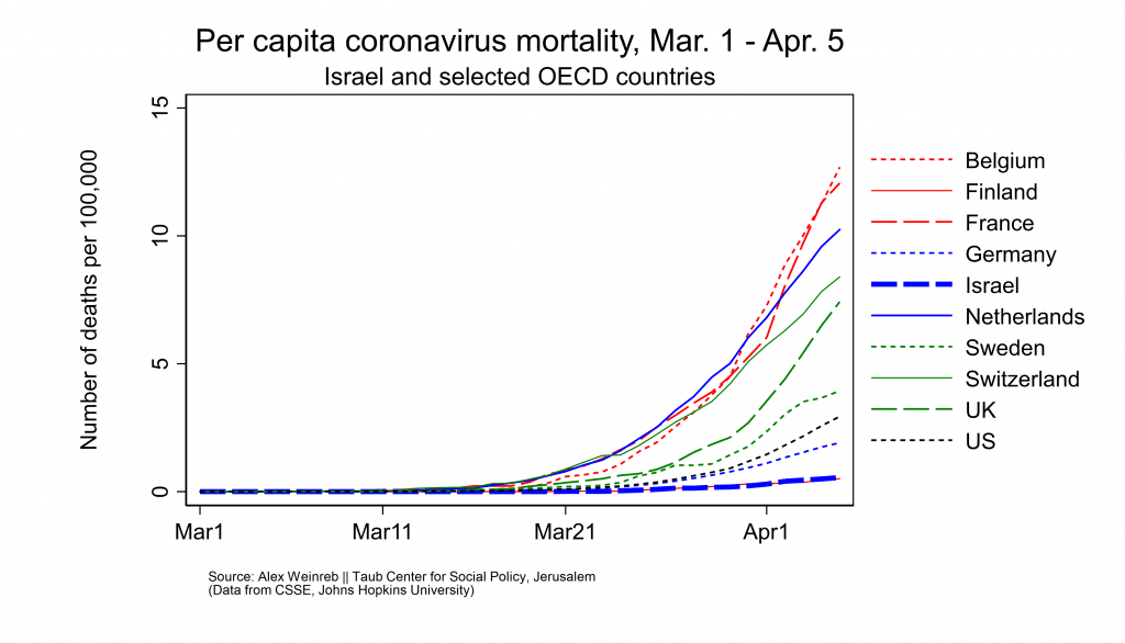 """<a href=""""http://taubcenter.org.il/blog/coronavirus-mortality-age-structure/"""" target=""""_blank"""" rel="""